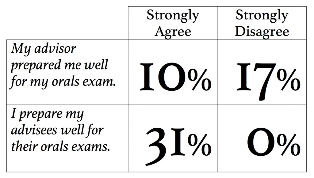 Responses from 2000s PhDs about Orals Exam Preparation