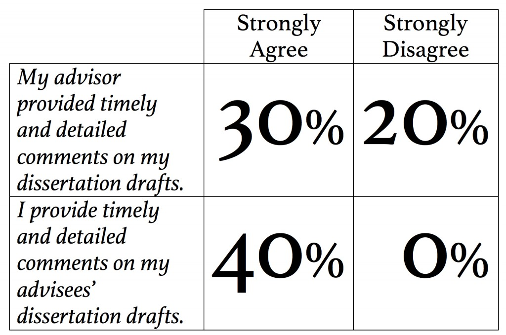 Responses from 2000s PhDs about Timely Comments on Draft Chapters